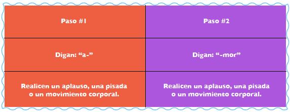 Diagrama con los pasos a seguir