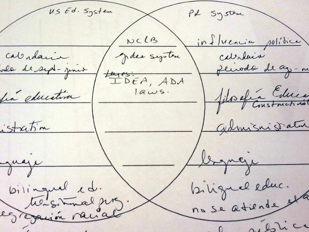 Otro diagrama de Venn